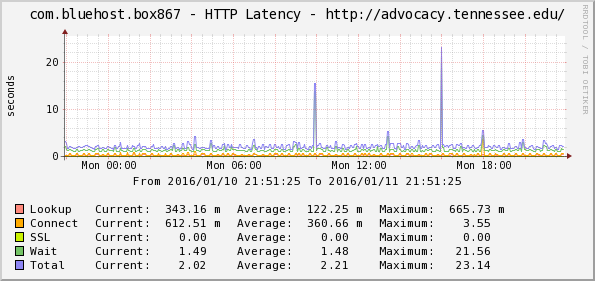 bluebox_latency