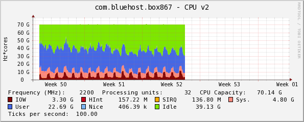 bluehost_cpu